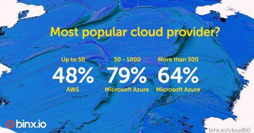 1ict-binx-cloud-survey-most-popular-provider-azure-500x262